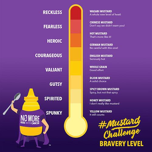 Mustard Challenge Heat Meter